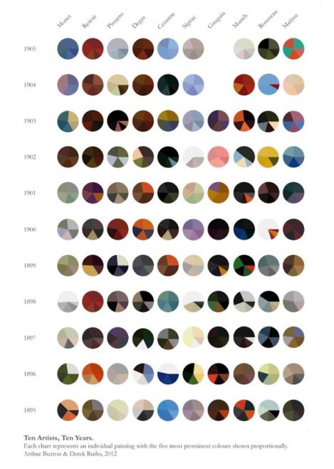 Arthur Buxton Impressionist color pallets
