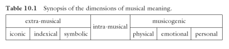 Stefan Koelsch. Brain and Music. pg. 157