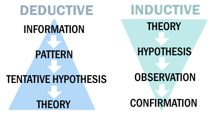 deductive inductive research The role of deductive and inductive reasoning in accounting research and of deductive and inductive reasoning even if an inductive and a deductive.