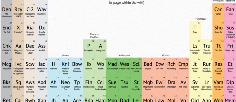 Periodic Table of Storytelling header